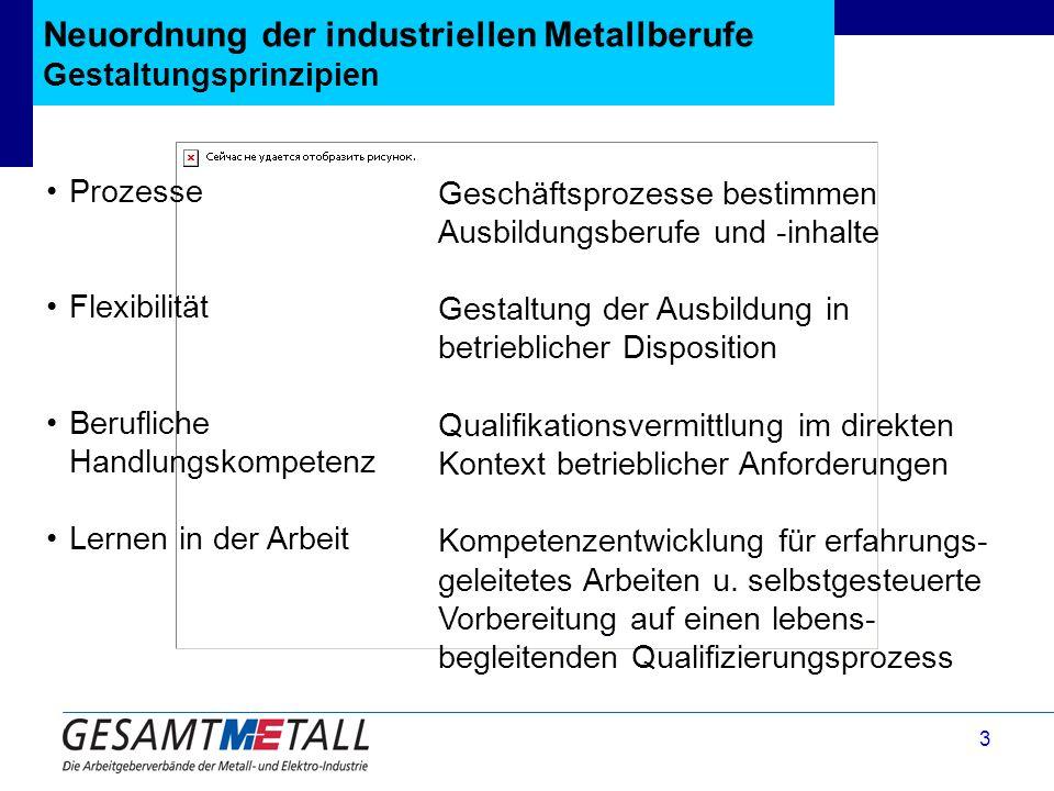 3 Neuordnung der industriellen Metallberufe Gestaltungsprinzipien Prozesse Flexibilität Berufliche Handlungskompetenz Lernen in der Arbeit Geschäftspr