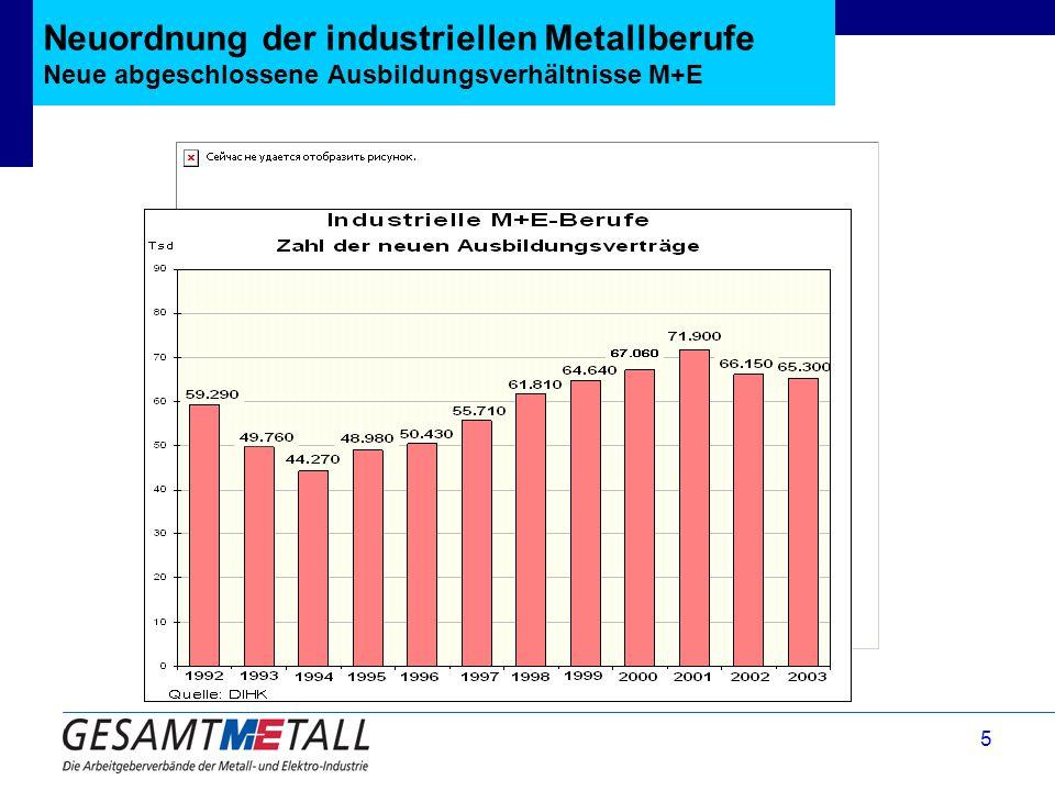 5 Neuordnung der industriellen Metallberufe Neue abgeschlossene Ausbildungsverhältnisse M+E