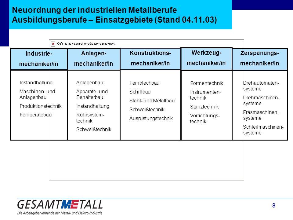 8 Neuordnung der industriellen Metallberufe Ausbildungsberufe – Einsatzgebiete (Stand 04.11.03) Industrie- mechaniker/in Instandhaltung Maschinen- und