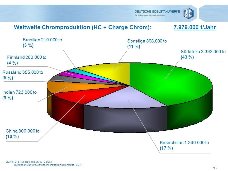 13 Weltweite Chromproduktion (HC + Charge Chrom):7.979.000 t/Jahr Quelle: U. S. Geological Survey (USGS) Bundesanstalt für Geowissenschaften und Rohst