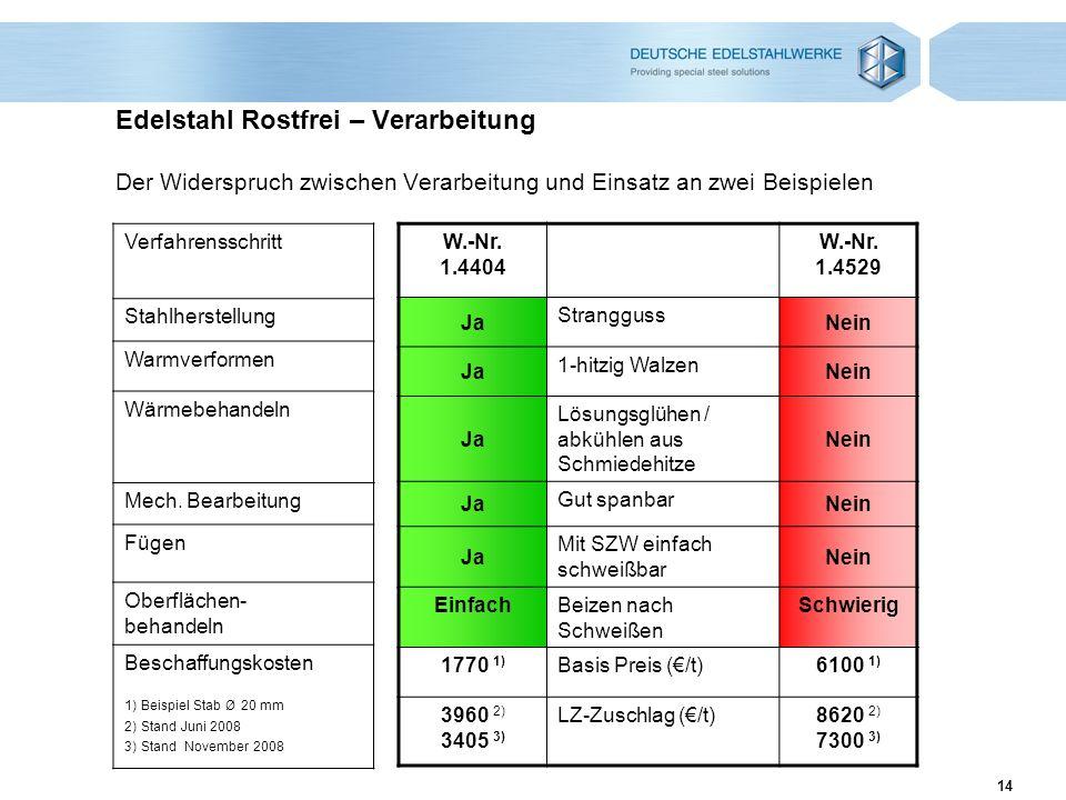 14 Edelstahl Rostfrei – Verarbeitung Der Widerspruch zwischen Verarbeitung und Einsatz an zwei Beispielen W.-Nr. 1.4404 W.-Nr. 1.4529 Ja Strangguss Ne