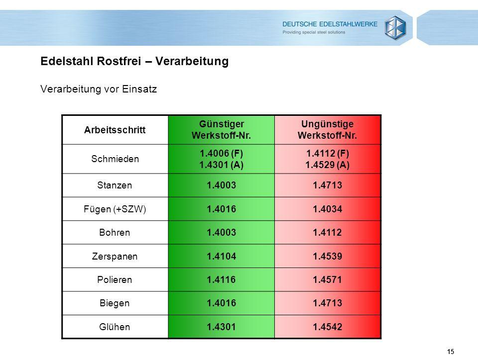 15 Edelstahl Rostfrei – Verarbeitung Verarbeitung vor Einsatz Arbeitsschritt Günstiger Werkstoff-Nr. Ungünstige Werkstoff-Nr. Schmieden 1.4006 (F) 1.4