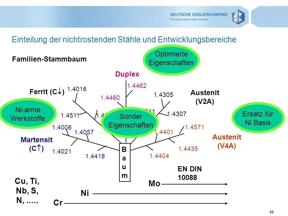 16 Einteilung der nichtrostenden Stähle und Entwicklungsbereiche Familien-Stammbaum EN DIN 10088 Cr Ni Mo Cu, Ti, Nb, S, N,..... Martensit (C ) 1.4006