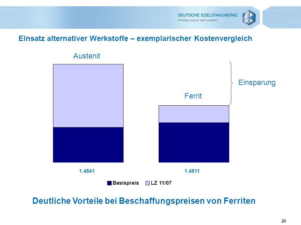 20 Einsatz alternativer Werkstoffe – exemplarischer Kostenvergleich 1.45411.4511 BasispreisLZ 11/07 Deutliche Vorteile bei Beschaffungspreisen von Fer