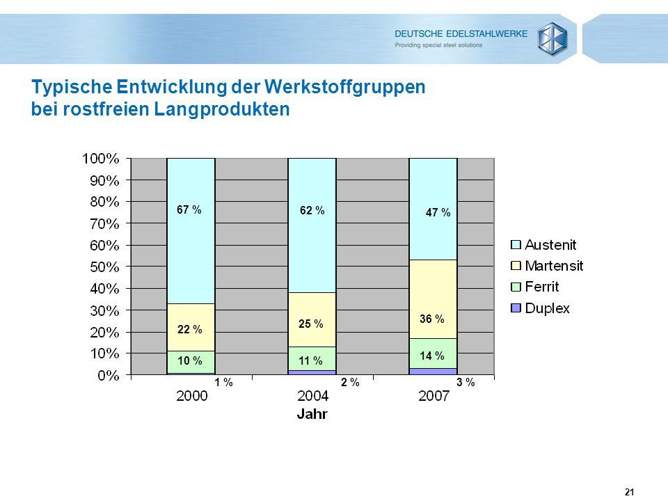 21 Typische Entwicklung der Werkstoffgruppen bei rostfreien Langprodukten 67 % 22 % 10 % 1 % 62 % 25 % 11 % 2 % 47 % 36 % 14 % 3 %