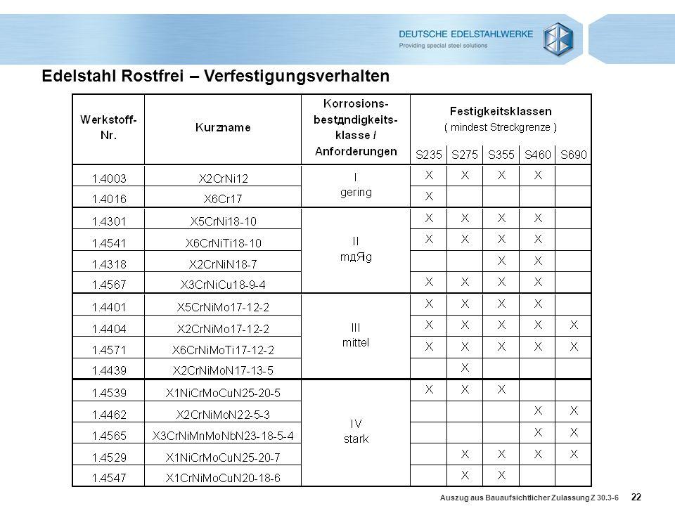 22 Edelstahl Rostfrei – Verfestigungsverhalten Auszug aus Bauaufsichtlicher Zulassung Z 30.3-6