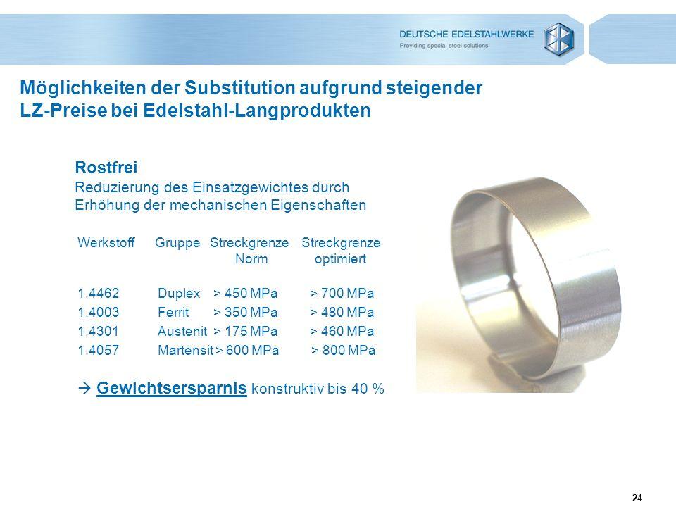 24 Möglichkeiten der Substitution aufgrund steigender LZ-Preise bei Edelstahl-Langprodukten Rostfrei Reduzierung des Einsatzgewichtes durch Erhöhung d