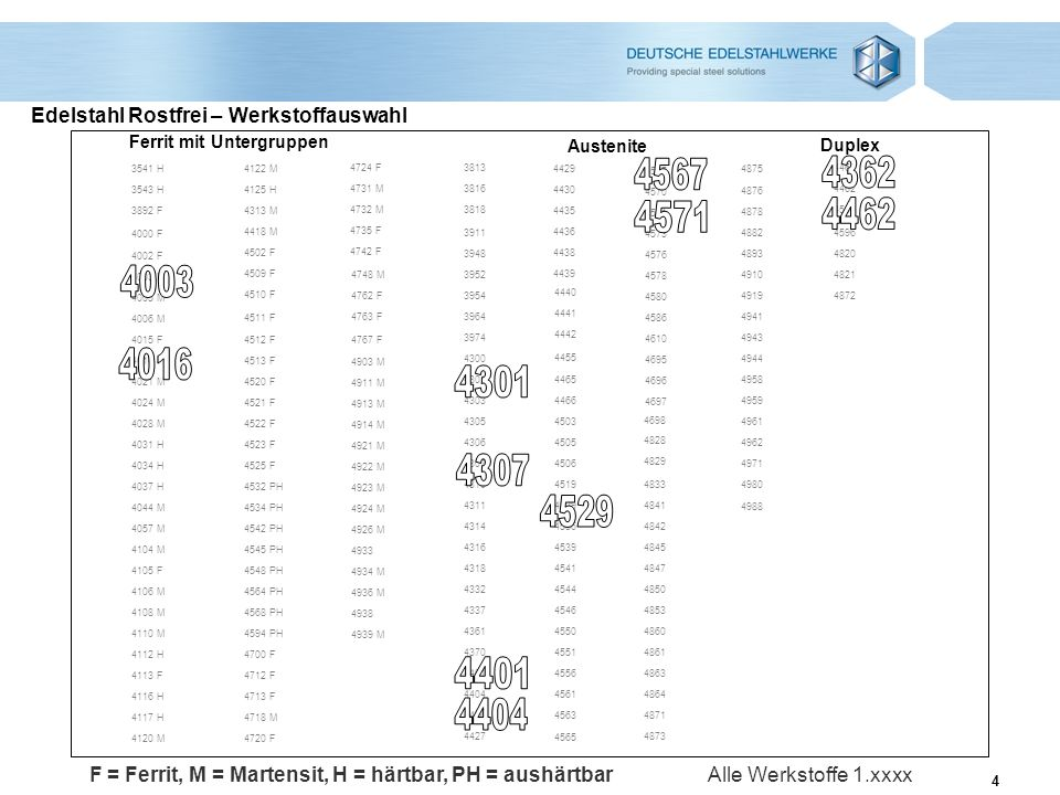 4 Edelstahl Rostfrei – Werkstoffauswahl 4742 F 4122 M 4735 F 4732 M 4731 M 4724 F 4933 4872 4821 4820 4596 4501 4462 4460 4418 M 4313 M 4125 H 4120 M