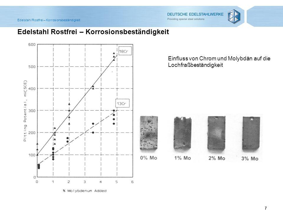7 Edelstahl Rostfrei – Korrosionsbeständigkeit Einfluss von Chrom und Molybdän auf die Lochfraßbeständigkeit Edelstahl Rostfrei – Korrosionsbeständigk