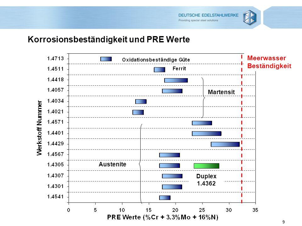 10 Korrosionsbeständigkeit von rostfreien Stählen PRE Werte oder Wirksumme PRE = %Cr + 3,3%Mo + 16%N Empirisch aus experimentellen Daten abgeleitet Verschiedene Formeln, mit Einfluss von Stickstoff zwischen 10 und 30 liegt Effekt anderer Legierungselemente ist nicht berücksichtigt Effekt der Wärmebehandlung ist nicht berücksichtigt Einfluss nichtmetallischer Einschlüsse ist nicht berücksichtigt Diese Formel ist trotzdem sehr nützlich, um rostfreie Stähle zu vergleichen.