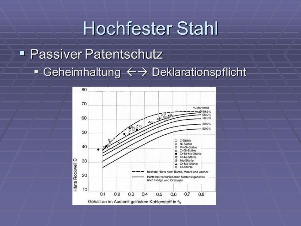 Hochfester Stahl Passiver Patentschutz Passiver Patentschutz Geheimhaltung Deklarationspflicht Geheimhaltung Deklarationspflicht