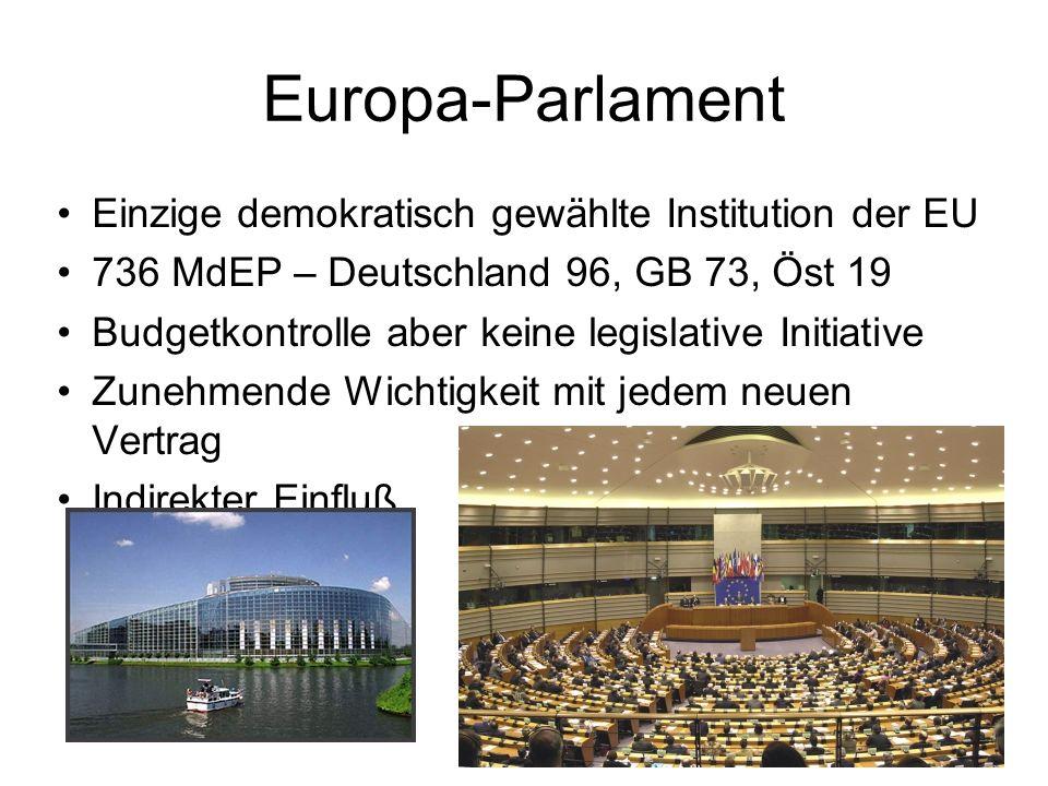 Europa-Parlament Einzige demokratisch gewählte Institution der EU 736 MdEP – Deutschland 96, GB 73, Öst 19 Budgetkontrolle aber keine legislative Initiative Zunehmende Wichtigkeit mit jedem neuen Vertrag Indirekter Einfluß