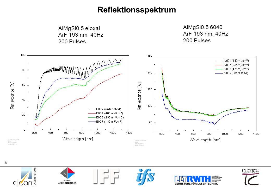 Erbslöh Aktiengesellschaft 9 Bestimmung der Oberflächenrauhigkeit Weißlichtinterferenz :ArF-193 nm Pulverlack: Anstieg der Rauhigkeit schon bei geringen Energie- dichten (< 100 mJ/cm²)