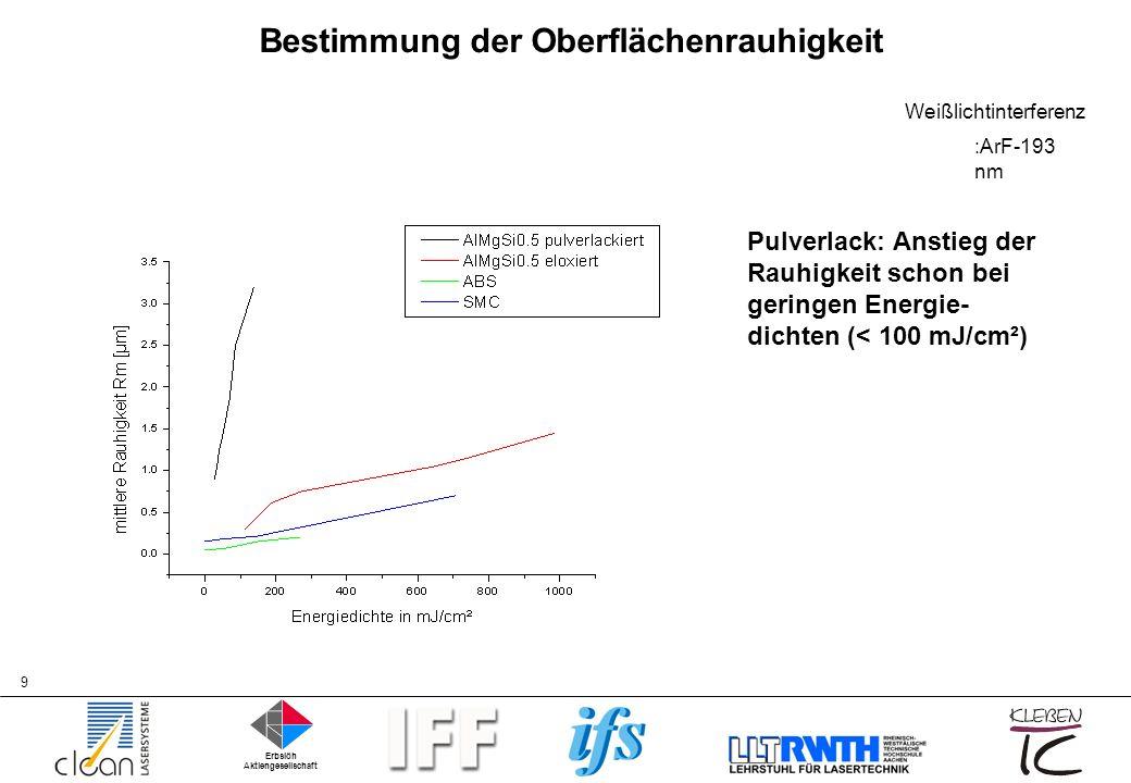Erbslöh Aktiengesellschaft 10 Oberflächenmodifizierung Bis 300 mJ: Zunahme des Al 2p Peaks durch Reduktion der Oberflächenkontamination.