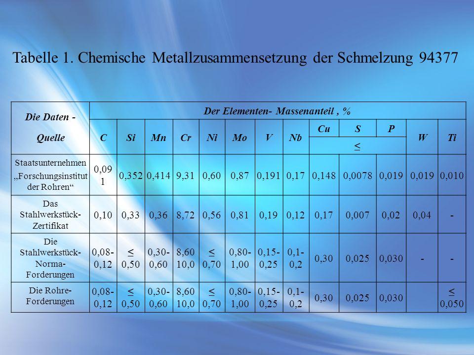 Die Daten - Quelle Der Elementen- Massenanteil, % CSiMnCrNiMoVNb CuSP WTi Staatsunternehmen Forschungsinstitut der Rohren 0,09 1 0,3520,4149,310,600,8