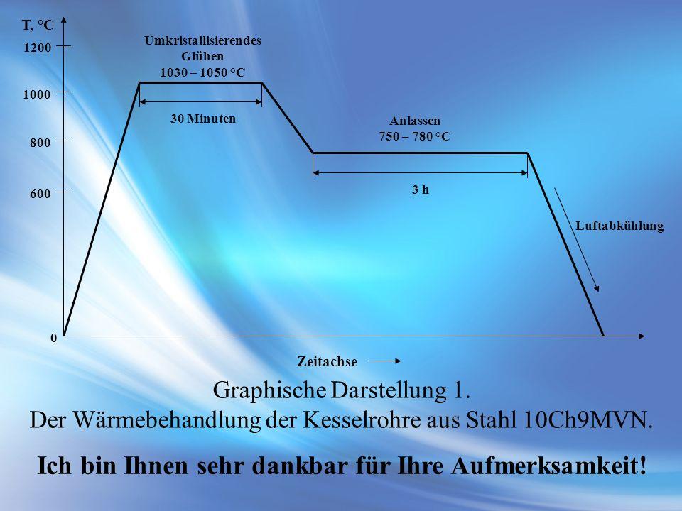 600 800 1000 1200 0 30 Minuten 3 h Zeitachse T, °C Umkristallisierendes Glühen 1030 – 1050 °C Anlassen 750 – 780 °C Luftabkühlung Graphische Darstellu