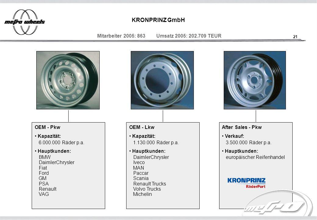 21 KRONPRINZ GmbH Mitarbeiter 2005: 863 Umsatz 2005: 202.709 TEUR OEM - Pkw Kapazität: 6.000.000 Räder p.a. Hauptkunden: BMW DaimlerChrysler Fiat Ford