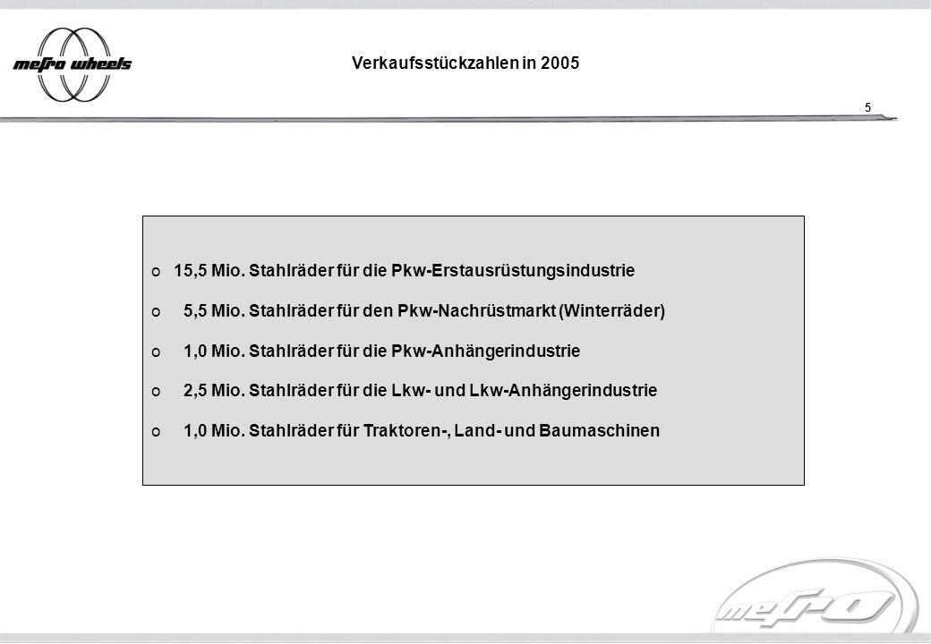 16 SÜDRAD GmbH Radtechnik ISO / TS 16949:2002 ISO / TS 16949:2002 ISO / EN 14001:2004 ISO / EN 14001:2004 Zertifikat beeinhaltet: QS 9000 VDA 6.1 EAQF AVSQ DIN/ISO 9001
