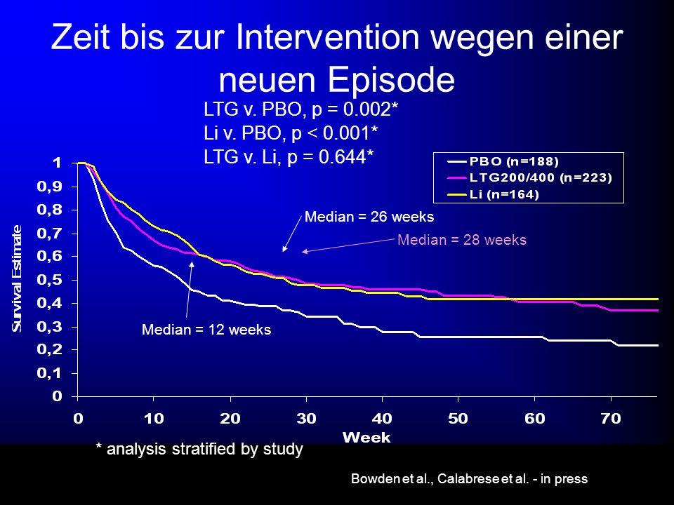 Median = 12 weeks Median = 26 weeks Median = 28 weeks Zeit bis zur Intervention wegen einer neuen Episode LTG v. PBO, p = 0.002* Li v. PBO, p < 0.001*