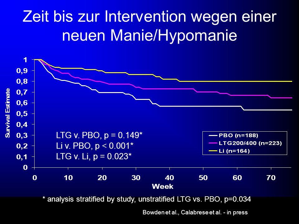 LTG v. PBO, p = 0.149* Li v. PBO, p < 0.001* LTG v. Li, p = 0.023* * analysis stratified by study, unstratified LTG vs. PBO, p=0.034 Bowden et al., Ca