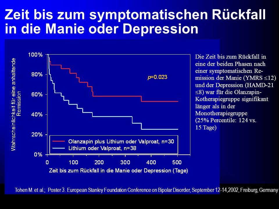 Zeit bis zum symptomatischen Rückfall in die Manie oder Depression Die Zeit bis zum Rückfall in eine der beiden Phasen nach einer symptomatischen Re- mission der Manie (YMRS 12) und der Depression (HAMD-21 8) war für die Olanzapin- Kotherapiegruppe signifikant länger als in der Monotherapiegruppe (25% Percentile: 124 vs.