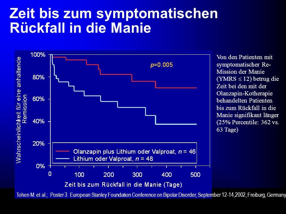 Zeit bis zum symptomatischen Rückfall in die Manie Von den Patienten mit symptomatischer Re- Mission der Manie (YMRS 12) betrug die Zeit bei den mit der Olanzapin-Kotherapie behandelten Patienten bis zum Rückfall in die Manie signifikant länger (25% Percentile: 362 vs.