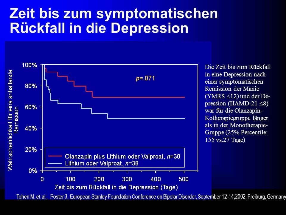 Zeit bis zum symptomatischen Rückfall in die Depression Die Zeit bis zum Rückfall in eine Depression nach einer symptomatischen Remission der Manie (YMRS 12) und der De- pression (HAMD-21 8) war für die Olanzapin- Kotherapiegruppe länger als in der Monotherapie- Gruppe (25% Percentile: 155 vs.27 Tage) Tohen M.