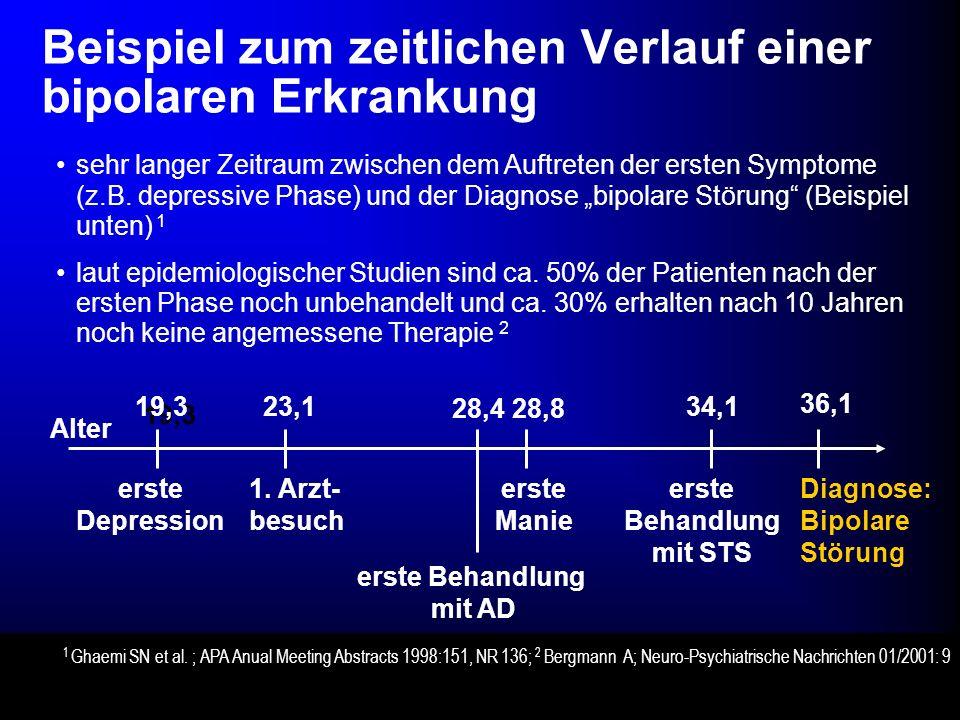 Beispiel zum zeitlichen Verlauf einer bipolaren Erkrankung erste Depression 19,3 23,1 1. Arzt- besuch 28,4 erste Manie 28,8 erste Behandlung mit AD 34