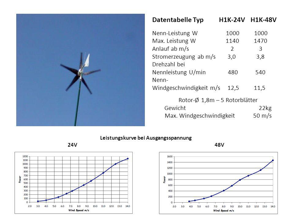 Datentabelle Typ H1K-24V H1K-48V Nenn-Leistung W 1000 1000 Max. Leistung W 1140 1470 Anlauf ab m/s 2 3 Stromerzeugung ab m/s 3,0 3,8 Drehzahl bei Nenn