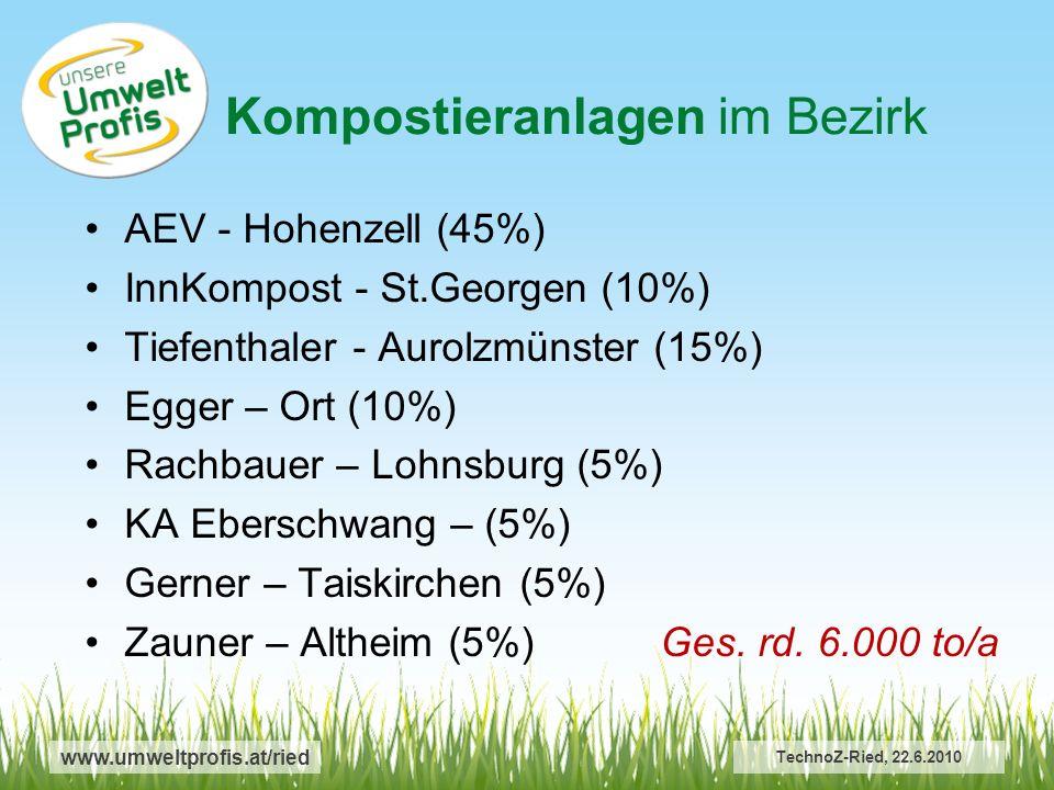 www.umweltprofis.at/ried Kompostieranlagen im Bezirk TechnoZ-Ried, 22.6.2010 AEV - Hohenzell (45%) InnKompost - St.Georgen (10%) Tiefenthaler - Aurolzmünster (15%) Egger – Ort (10%) Rachbauer – Lohnsburg (5%) KA Eberschwang – (5%) Gerner – Taiskirchen (5%) Zauner – Altheim (5%) Ges.