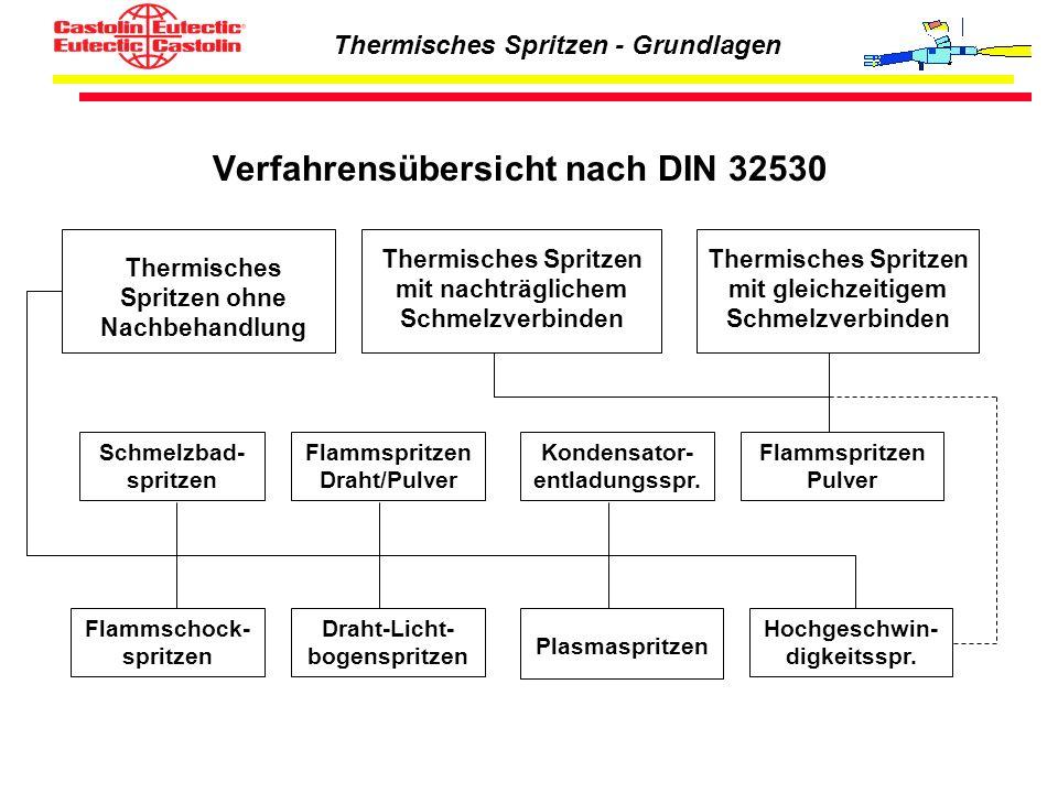 Verfahrensübersicht nach DIN 32530 Thermisches Spritzen ohne Nachbehandlung Thermisches Spritzen mit nachträglichem Schmelzverbinden Thermisches Sprit