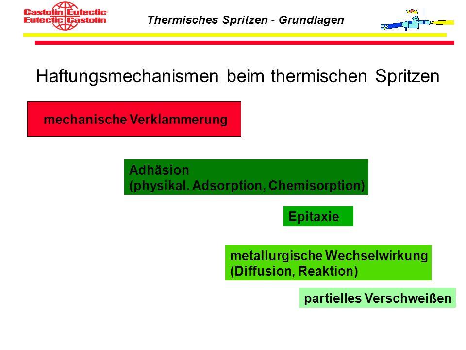 Thermisches Spritzen - Grundlagen Haftungsmechanismen beim thermischen Spritzen mechanische Verklammerung Adhäsion (physikal. Adsorption, Chemisorptio