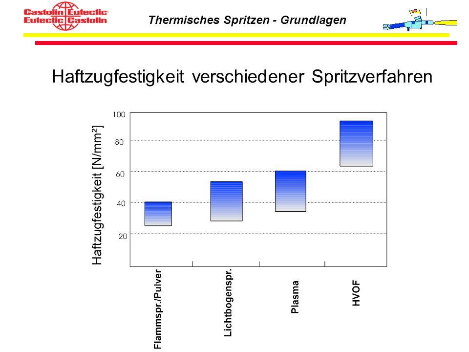 Thermisches Spritzen - Grundlagen Haftzugfestigkeit verschiedener Spritzverfahren