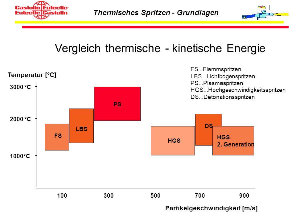Thermisches Spritzen - Grundlagen Vergleich thermische - kinetische Energie Partikelgeschwindigkeit [m/s] Temperatur [°C] 1000°C 2000 °C 3000 °C FS LB