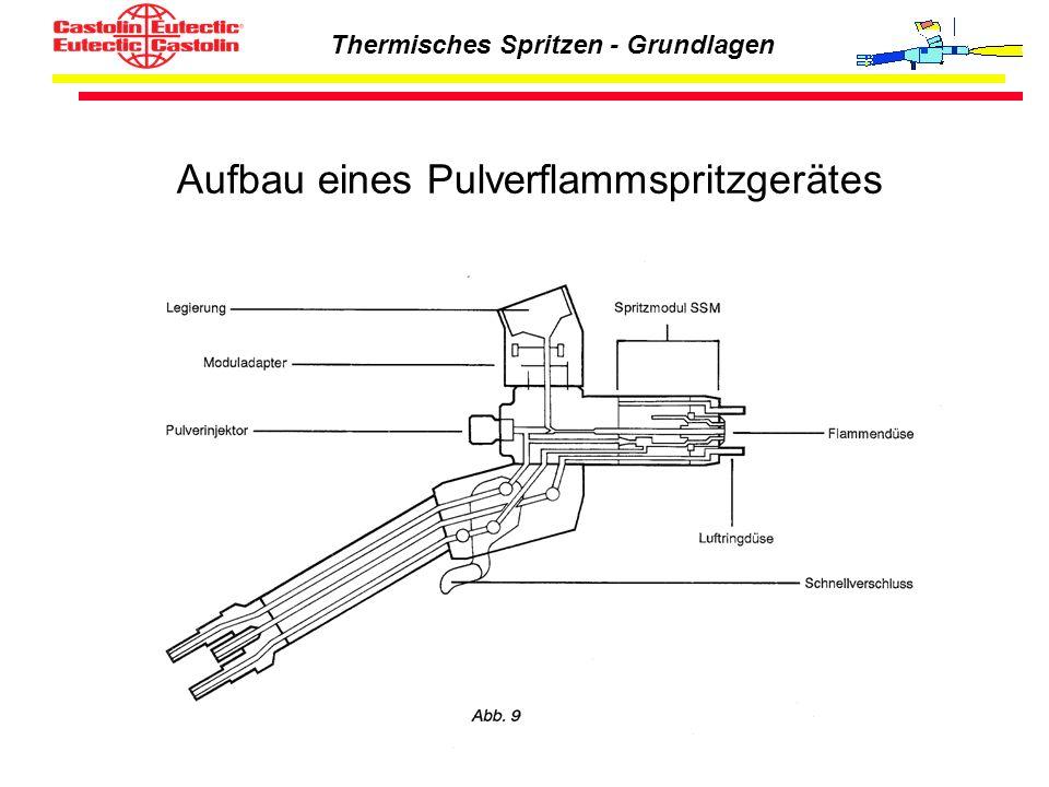 Thermisches Spritzen - Grundlagen Aufbau eines Pulverflammspritzgerätes