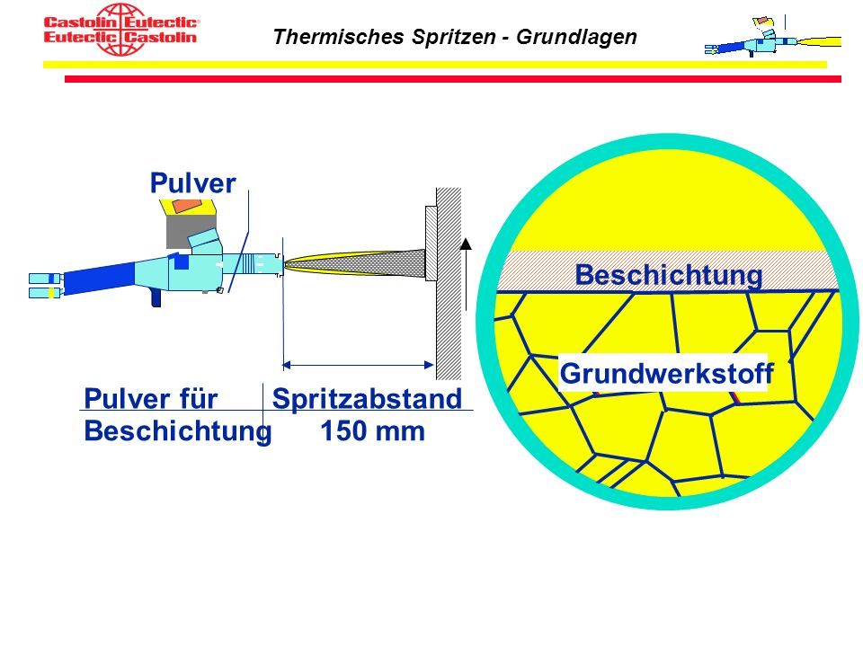 Thermisches Spritzen - Grundlagen Grundwerkstoff Pulver Spritzabstand 150 mm Pulver für Beschichtung