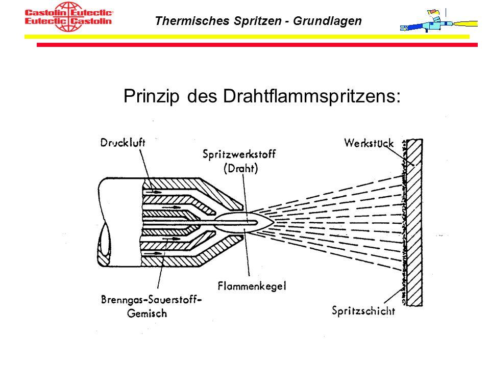 Thermisches Spritzen - Grundlagen Prinzip des Drahtflammspritzens: