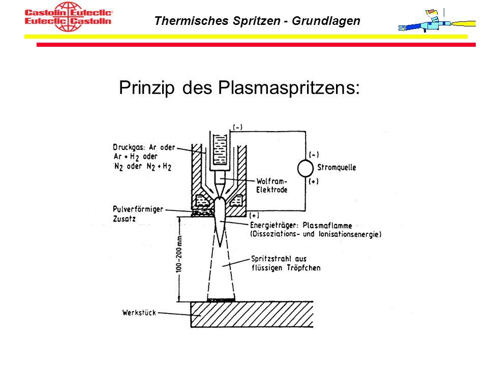 Thermisches Spritzen - Grundlagen Prinzip des Plasmaspritzens: