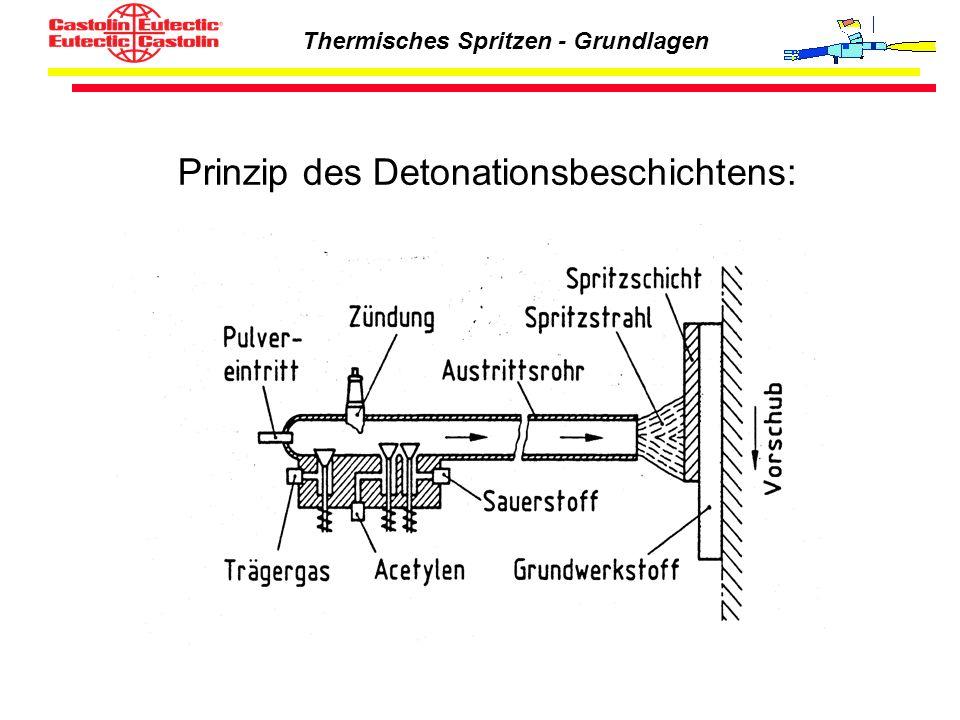 Thermisches Spritzen - Grundlagen Prinzip des Detonationsbeschichtens: