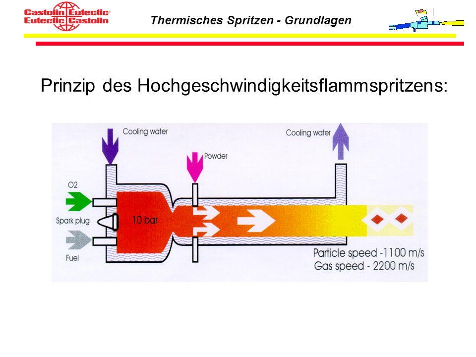 Thermisches Spritzen - Grundlagen Prinzip des Hochgeschwindigkeitsflammspritzens: