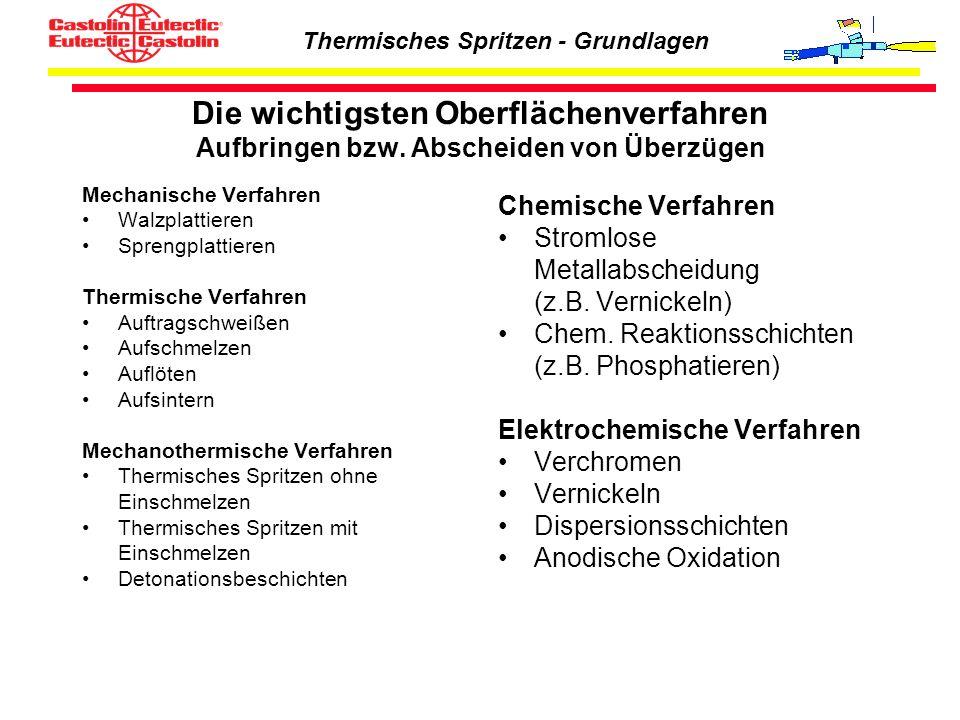 Thermisches Spritzen - Grundlagen Die wichtigsten Oberflächenverfahren Aufbringen bzw. Abscheiden von Überzügen Mechanische Verfahren Walzplattieren S