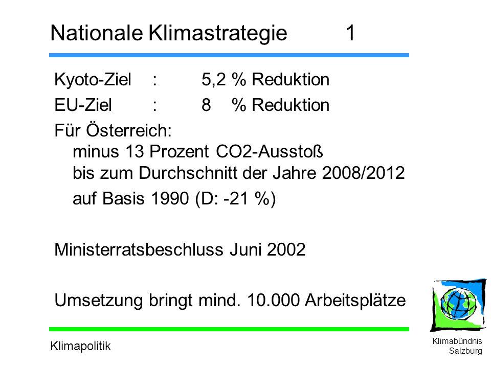 Klimapolitik Klimabündnis Salzburg Nationale Klimastrategie1 Kyoto-Ziel:5,2 % Reduktion EU-Ziel:8 % Reduktion Für Österreich: minus 13 Prozent CO2-Ausstoß bis zum Durchschnitt der Jahre 2008/2012 auf Basis 1990 (D: -21 %) Ministerratsbeschluss Juni 2002 Umsetzung bringt mind.