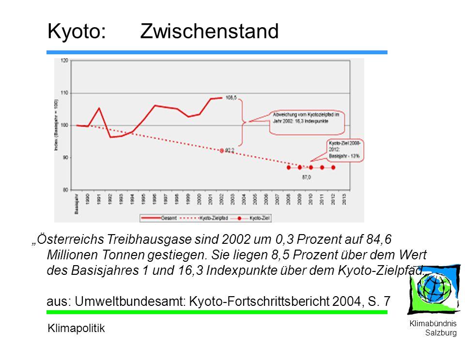 Klimapolitik Klimabündnis Salzburg Kyoto: Zwischenstand Österreichs Treibhausgase sind 2002 um 0,3 Prozent auf 84,6 Millionen Tonnen gestiegen.