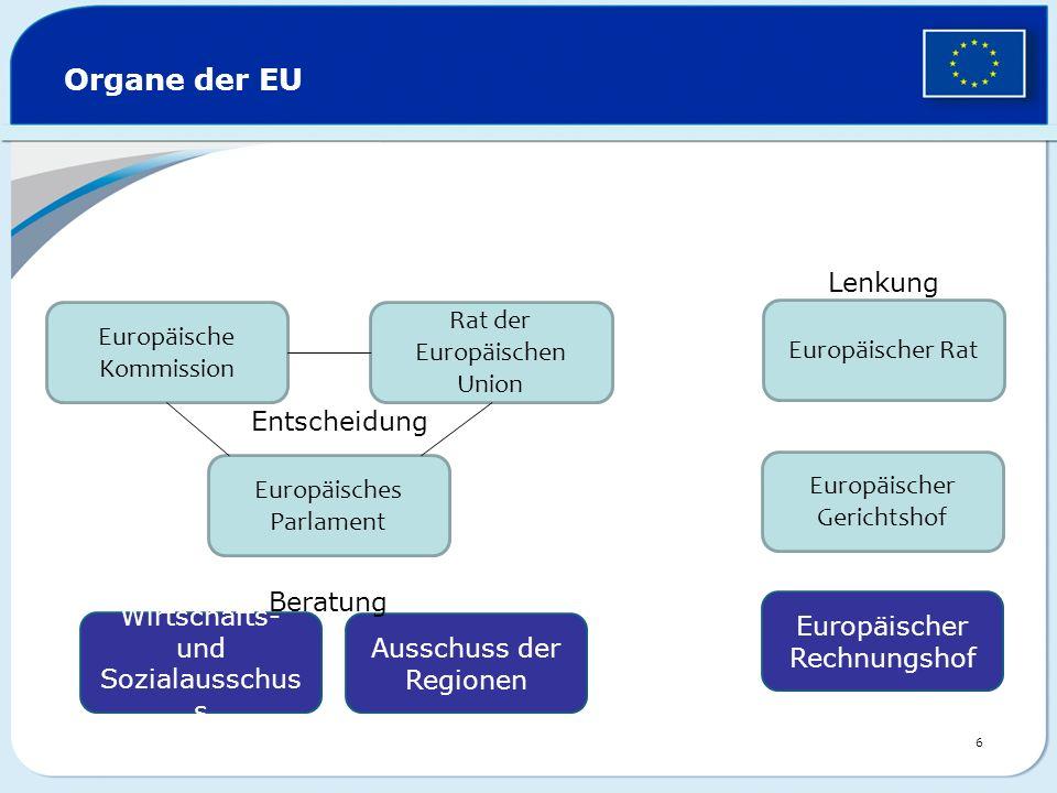 Der Rat der Europäischen Union – die Stimme der Mitgliedstaaten ein Minister aus jedem EU-Land wechselnder Vorsitz alle sechs Monate entscheidet zusammen mit dem Parlament über EU-Rechtsvorschriften und Haushalt zuständig für die gemeinsame Außen- und Sicherheitspolitik