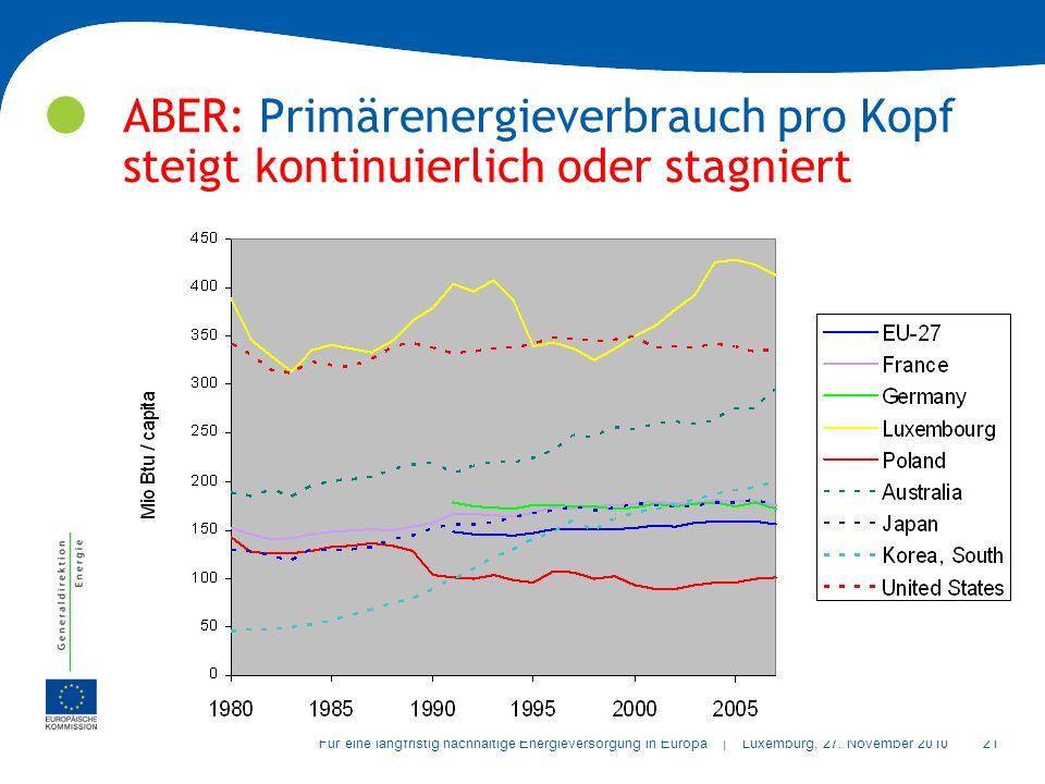 21Für eine langfristig nachhaltige Energieversorgung in Europa | Luxemburg, 27.