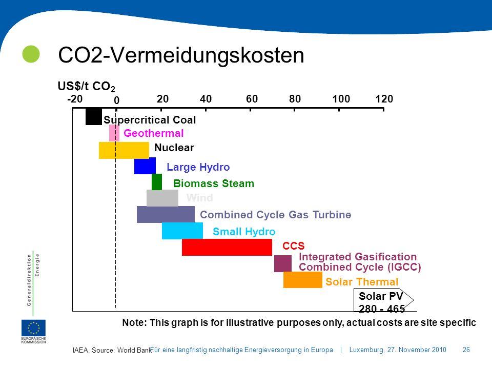 26Für eine langfristig nachhaltige Energieversorgung in Europa | Luxemburg, 27.