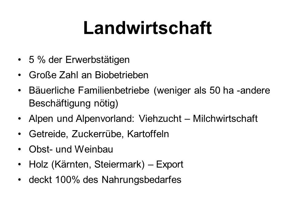 Landwirtschaft 5 % der Erwerbstätigen Große Zahl an Biobetrieben Bäuerliche Familienbetriebe (weniger als 50 ha -andere Beschäftigung nötig) Alpen und