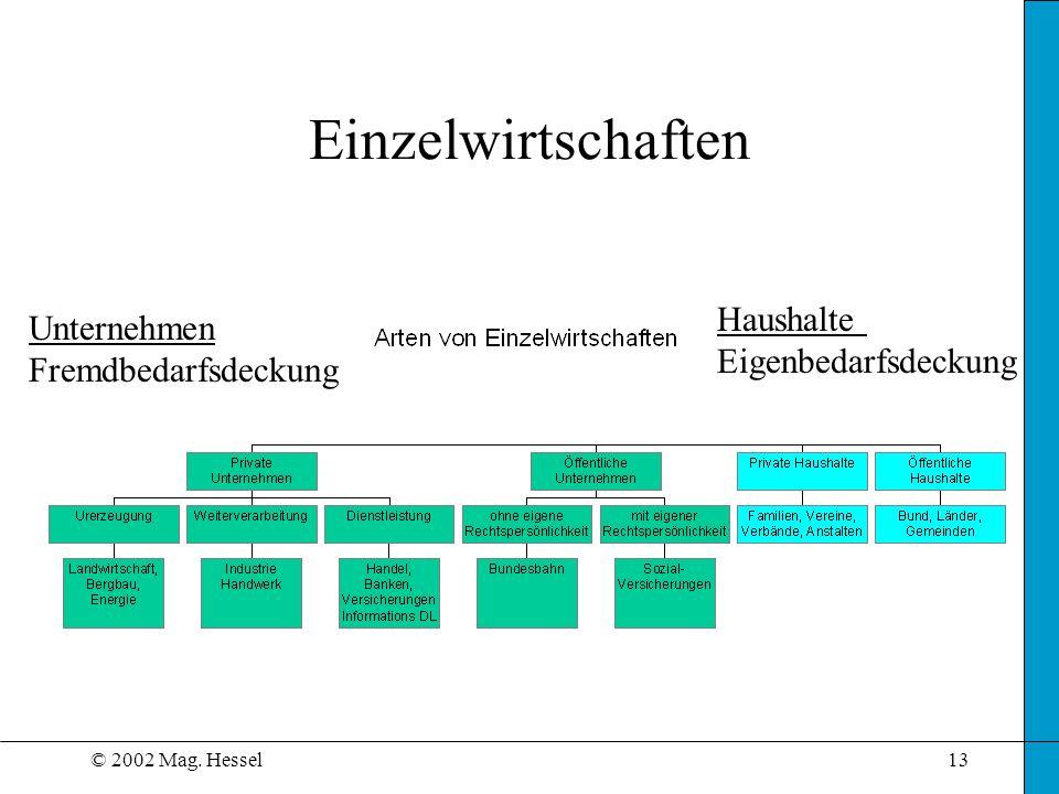 © 2002 Mag. Hessel13 Einzelwirtschaften Unternehmen Fremdbedarfsdeckung Haushalte Eigenbedarfsdeckung