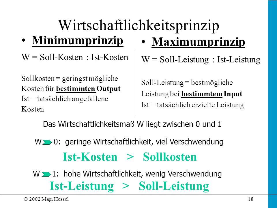 © 2002 Mag. Hessel18 Wirtschaftlichkeitsprinzip Minimumprinzip W = Soll-Kosten : Ist-Kosten Sollkosten = geringst mögliche Kosten für bestimmten Outpu