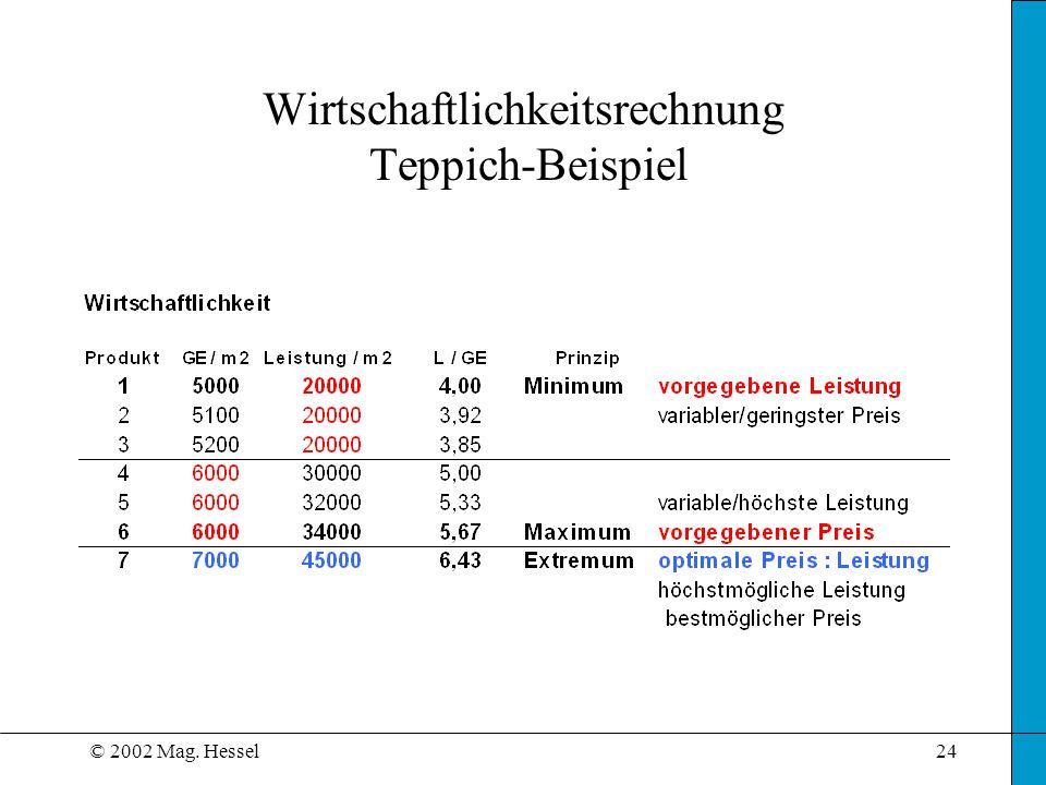 © 2002 Mag. Hessel24 Wirtschaftlichkeitsrechnung Teppich-Beispiel